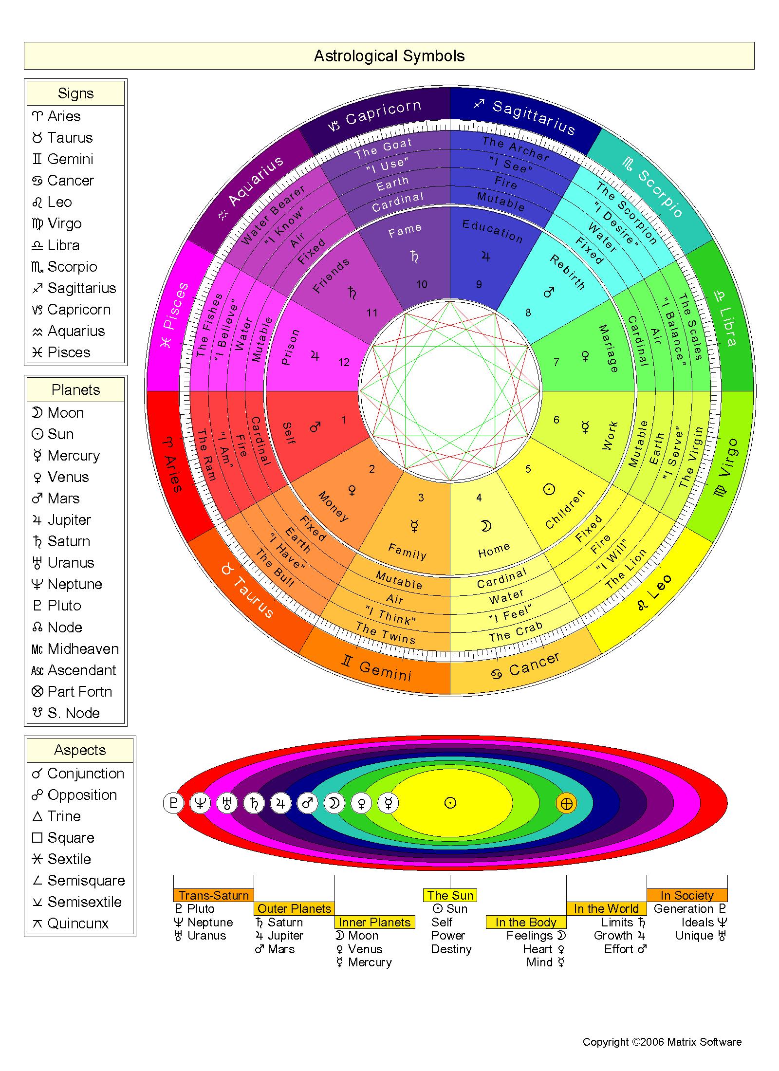 Astrological Symbols & Houses Cheatsheet • A Fool's Journey
