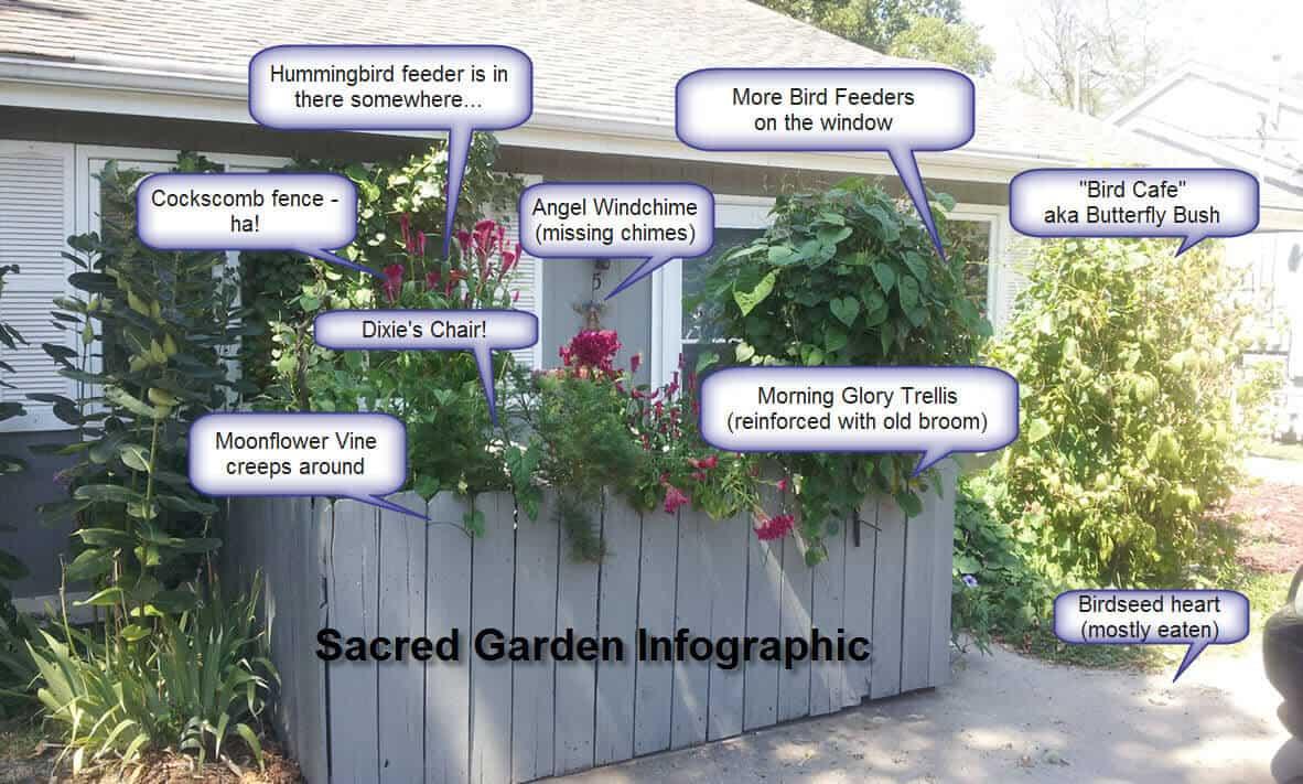 Sacred Garden Infographic 1