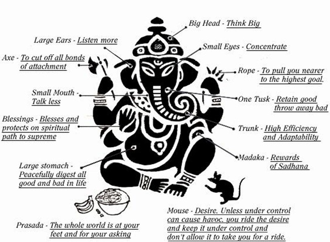 ganesha_symbolism_(enlarged3)